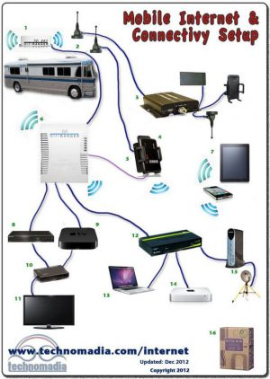 internet connectivity guide for RV